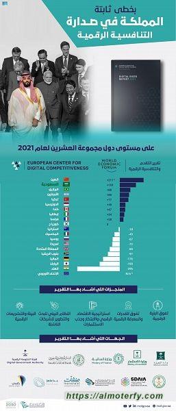 المملكة تتصدر رقمياً دول مجموعة العشرين ضمن تقرير النهضة الرقمية 2021