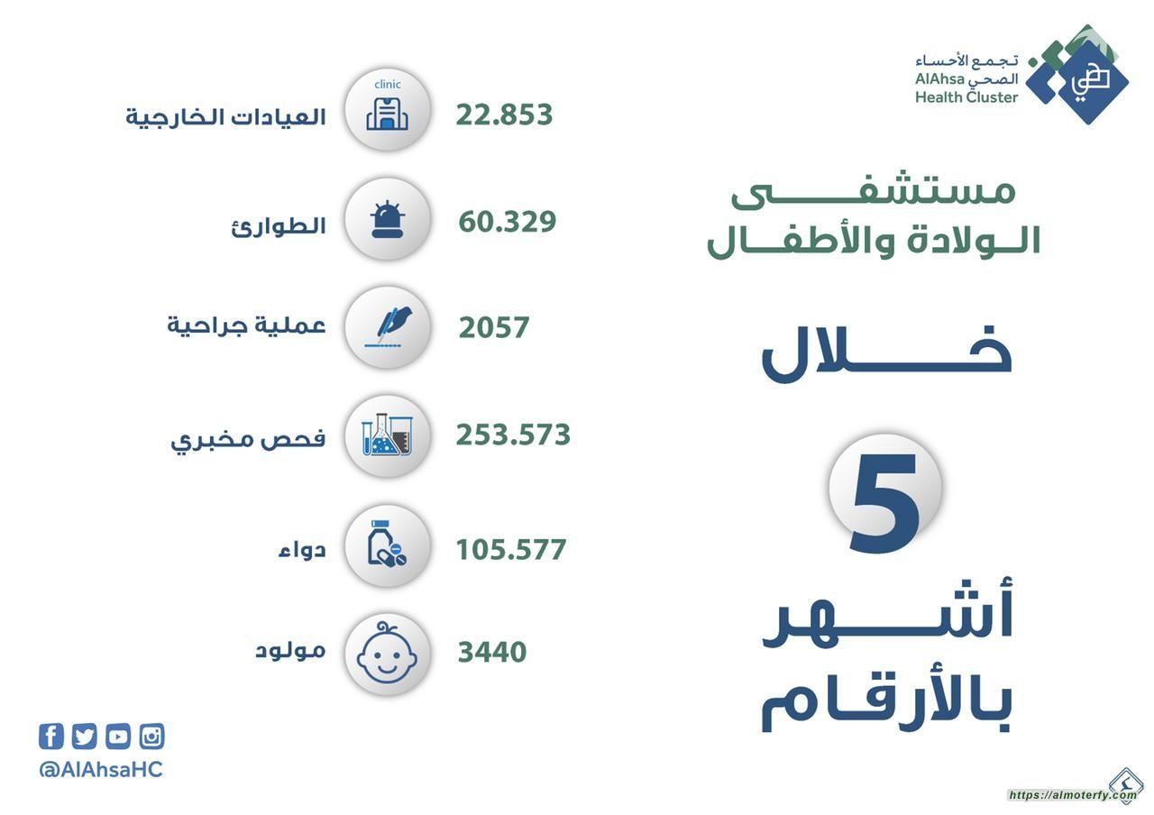 أكثر من 60 ألف مستفيد من خدمات قسم الطوارئ بمستشفى الولادة والأطفال بالأحساء