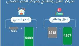 البحرين: تنفيذاً لتوجيهات سمو ولي العهد  وزيرة الصحة: رفع الطاقة الاستيعابية لمراكز العزل والعلاج إلى 4257 سريراً ومراكز الحجر الصحي إلى 5489 سريراً