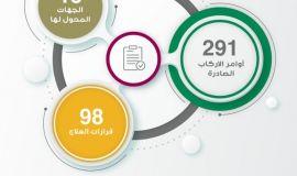 الهيئة الطبية العامة بصحة الاحساء تعتمد علاج 98 حالة مرضية